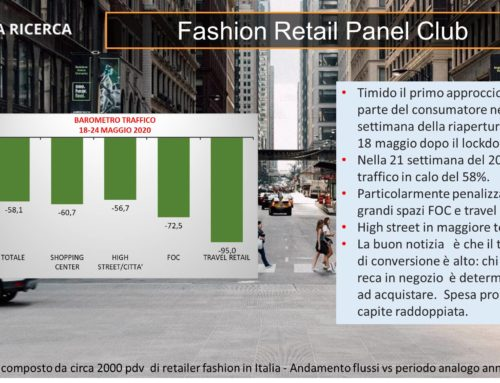 Fashion Retail Panel