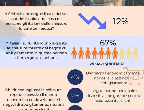 Fashion ed Emergenza sanitaria – Osservatorio – marzo 2021
